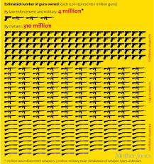 pro gun myths shot down  mother jones gun ownership