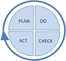 the plan  do  check  act cycle  the deming cycle    expert program    deming cycle diagram