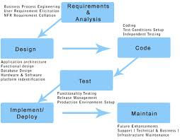 best images of software development process flow chart   agile    agile software development process flow
