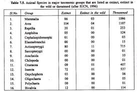 essay on biodiversity crisis  with statistics animal species in major taxonmic groups that are listed as extinct  extinct in the wild