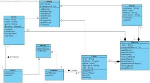 improving my uml class diagram for a media library   stack overflowenter image description here