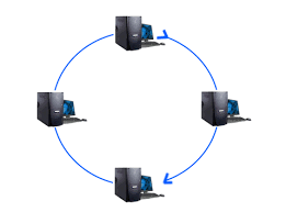 networking  types of connection  ring topology       all about    networking  types of connection  ring topology       all about technology