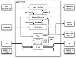 system diagram  designwiki system diagram