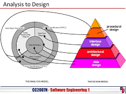 cc o n   software engineering   analysis to design entity    analysis to design entity  relationship diagram data flow diagram state transition diagram data dictionary   cc o n   software engineering