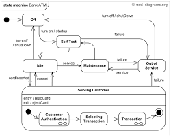 an example of uml behavioral state machine diagram for a bank atm    behavioral state machine example   bank atm  behavioral state machine uml diagram