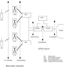 diagram of gprs architecture    image   global telecoms insightdiagram of gprs architecture