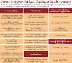 careers prospects glocal law school careers prospects