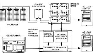 wiring diagram for solar panel to battery how to connect a solar Simple Solar Power System Diagram solar power made easy how renewable energy systems work wiring diagram for solar panel to battery solar power system diagram