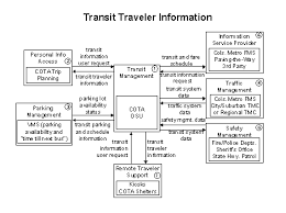 fhwa operations   its architecture implementation            transit traveler information flow diagram showing seven elements  transit management  personal info access