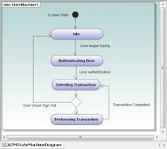 uml archives   page  of    altova blog    uml state amachine diagram   transitions