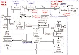 figure   process flow diagram for an integrated pulp mill and bleached paper plant pngimages of what is process flow diagram diagrams
