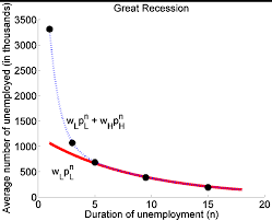 factors in long term unemployment econbrowser figure 5 dots correspond to average observed numbers for selected durations over the period dec