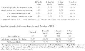 ccrsi  commercial real estate prices resume upward trend in octoberabout the costar commercial repeat sale indices