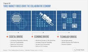 collaborative economy in travel the big disruptor 3 market forces drive the collaborative economy