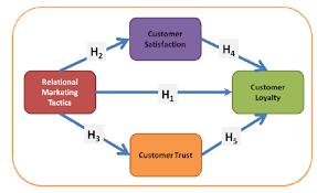 Customer Satisfaction vs  Customer Profitability