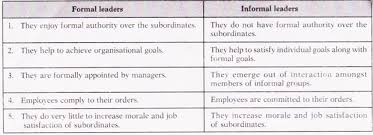 essay on leadership in an organisationessay     theories of leadership