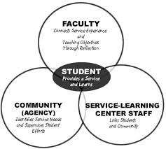Image detail for  SERVICE LEARNING BENEFITS Pinterest