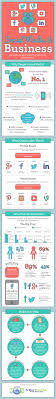 How To Choose The Best Social Media Channel For Your Business ...