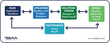 the iqip questioning model technology brokers advisors blog 25 iqip model blending all the models together 3
