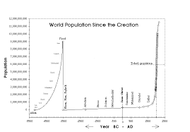 world population since creation