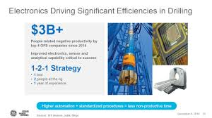 unassociated document sensor and analytical capability critical to success 1 2 1 strategy o1tool o2people at the rig o1year of experience 3b sources bhi analysis