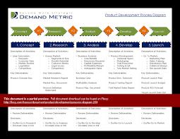 product development process diagram  powerpoint
