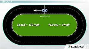 kinematics in physics homework help videos lessons com 5 speed and velocity difference and examples