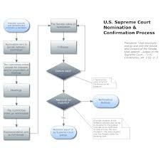 images of free process flow diagram software   diagrams best images of process flow chart software management process
