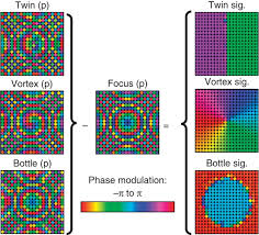 <b>Holographic</b> acoustic elements for manipulation of levitated objects ...