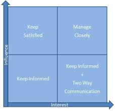 stakeholder analysis template   expert program managementstakeholder analysis template