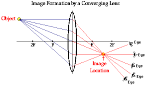 converging lenses   ray diagramsapplying the three rules of refraction