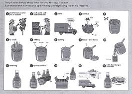 the pictures below show how tomato ketchup is made com essay topics the pictures below show how tomato ketchup is made
