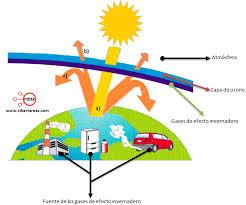 Resultado de imagen de efecto invernadero y calentamiento global