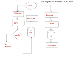 "bank management system quot     e r diagram for creating ""account"""
