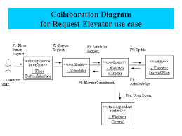 collaboration diagram for request elevator use casecollaboration diagram for request elevator use case