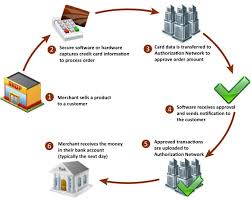 best images of credit card processing diagram   credit card    credit card transaction processing