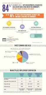 best buddies jobs best buddies international jobs stats infographics 052716