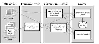 chapter  java enterprise system solution architecturesdiagram showing messaging server components distributed among the four logical tiers