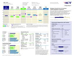 what your act score report looks like to colleges compass to the right of these scores under information reported by the student the first thing act lists is college choice in the sample university of omega