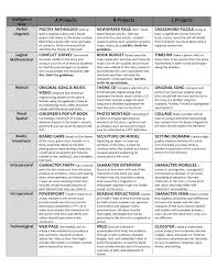 book project options for multiple intelligences in middle school book project options for multiple intelligences in middle school i don t know how i d use this in my current position but it is a fabulous resource
