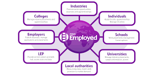 pdms employed it provides individual organisations and groups of organisations an infrastructure to create manage and report on employment and skills related