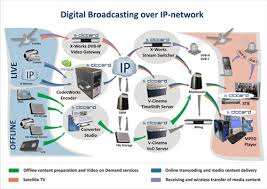 elecard group   elecard at ccbn digital broadcasting over ip network