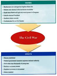 civil wars  cause and effect and war on pinterestu s  civil war   causes and effects