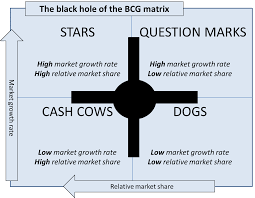 bcg matrix and its four quadrants   the bcg matrixbcg matrix black hole