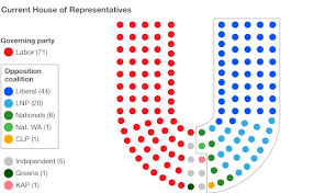 Australia votes  A guide to the election   BBC NewsCurrent seats by party in the House of Representatives