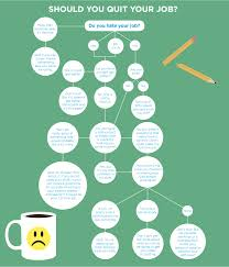 should you quit your day job decision making infographic quit your job flow chart revised
