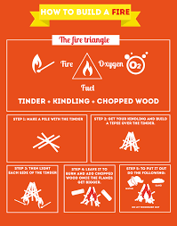 how to do the simplest of things how to build a fire