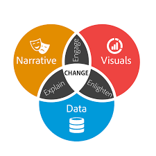 data storytelling the essential data science skill everyone needs