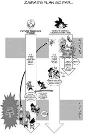 Alternate Timeline | <b>Dragon Ball</b> Wiki | Fandom