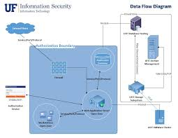 creating an information system data flow diagram » information    another example of a good data flow diagram